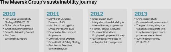 Sustainability Performance of Maersk