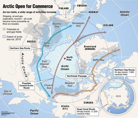 Conflict in Arctic