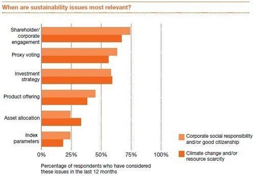 Sustainable Investing. © PwC