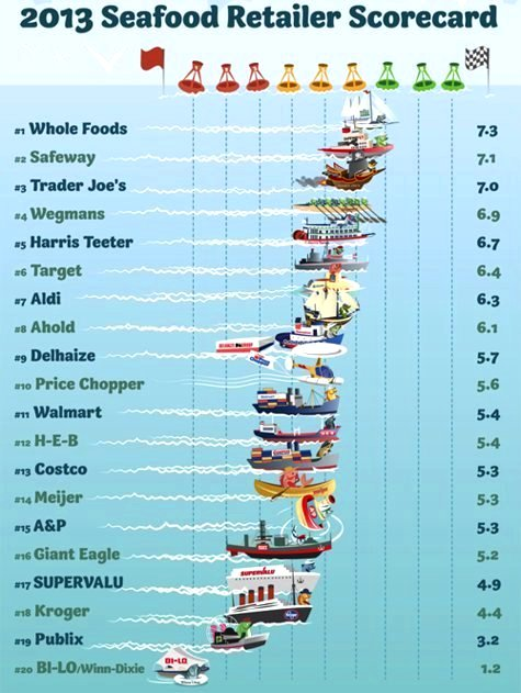 Greenpeace Sustainable Seafood Retailer Scorecard