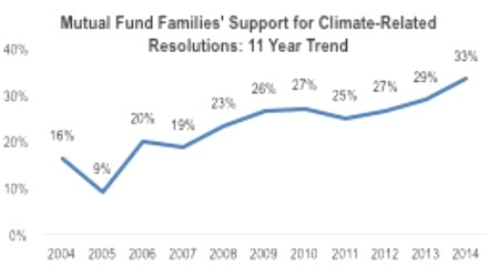 US Mutual Funds Support Action on Climate Risks